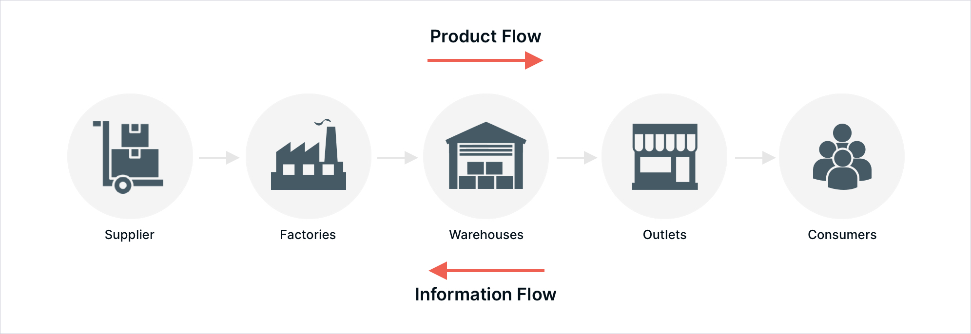 product flow and information flow